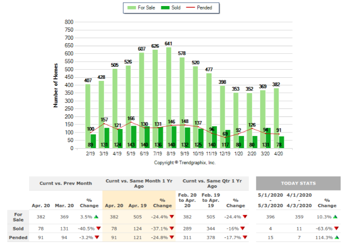 Spring 2020 Market update: Nevada County Sold Homes